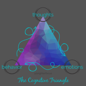 the cognitive triangle of thoughts, behavior, emotions Tag: cognitive behavioral self-care strategies